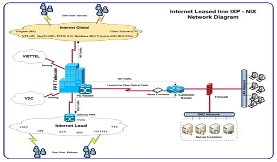 FPT cung cấp dịch vụ leased line internet