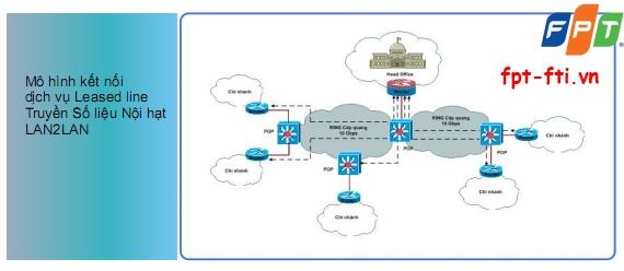 kênh thuê riêng truyền số liệu nội hạt của FPT