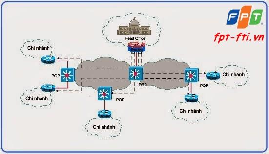 Mô hình kênh thuê riêng truyền số liệu nội hạt FPT