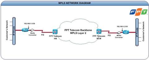 kênh thuê riêng truyền dẫn liên tỉnh của fpt